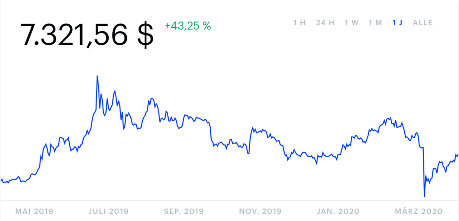 Bitcoin Price Chart in USD from April 2019 till April 2020